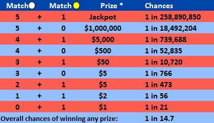 mega-millions-odds-and-prizes